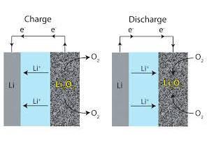 entretien batterie lithium et plomb
